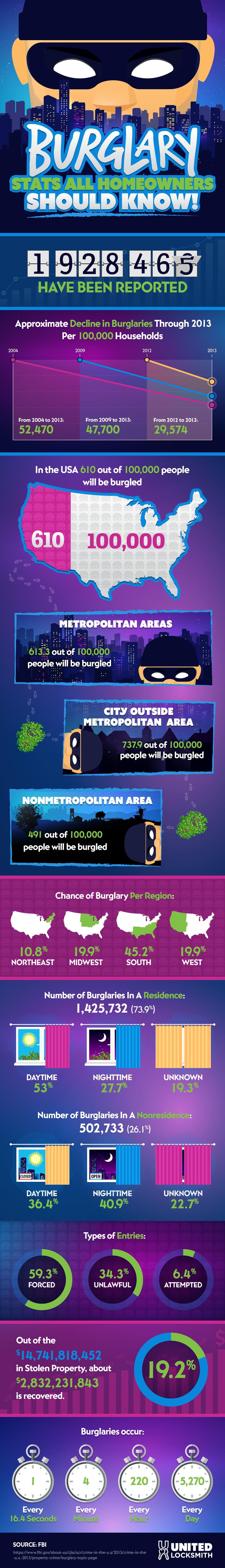 Burglary Statistics Infographic