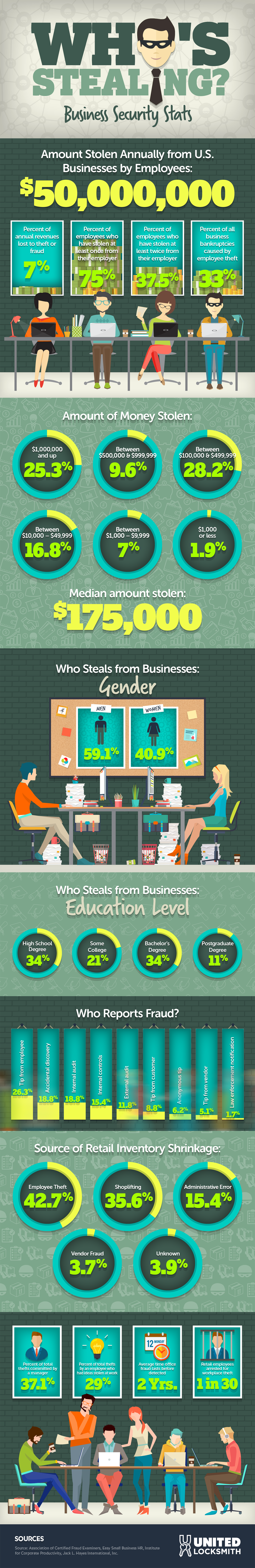 Business Security Statistics Infographic