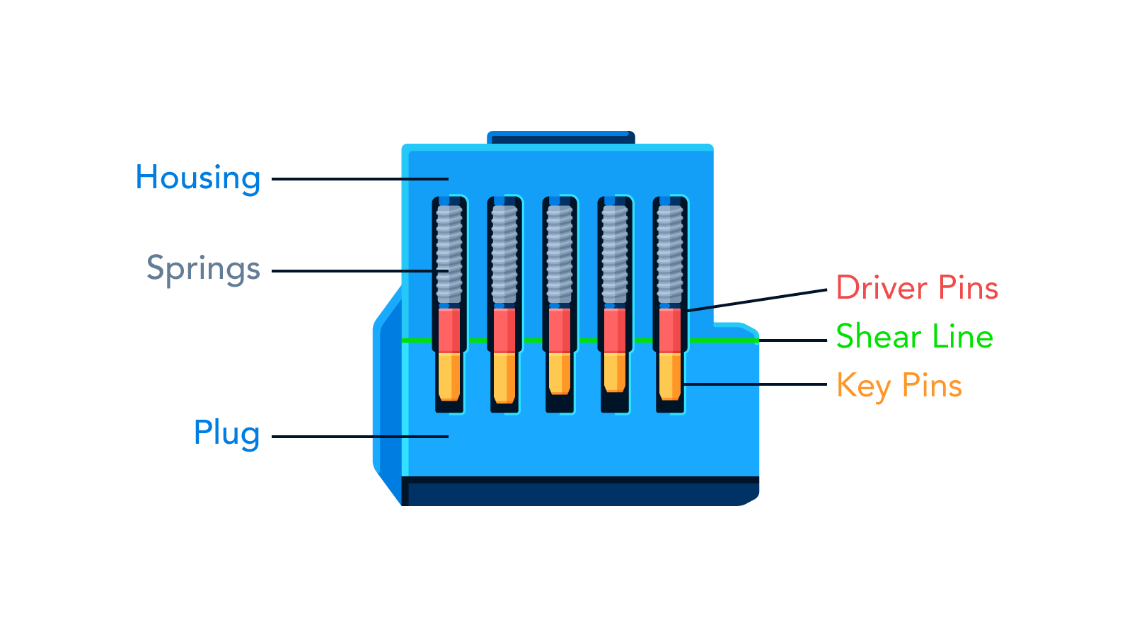 Lock Diagram
