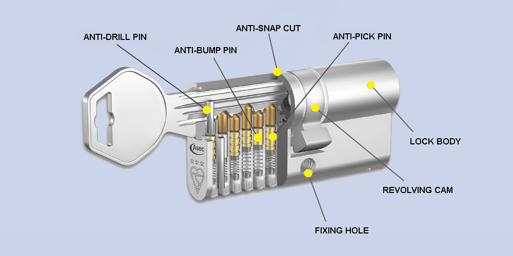 How Locks Work Diagram How Get Free Image About Wiring